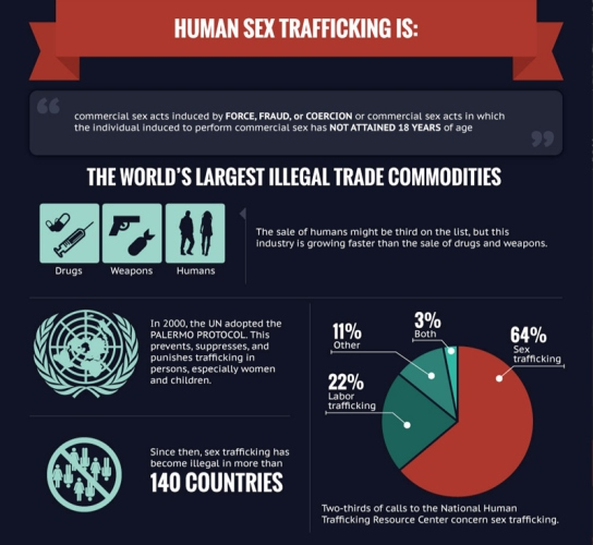 what-is-sex-trafficking